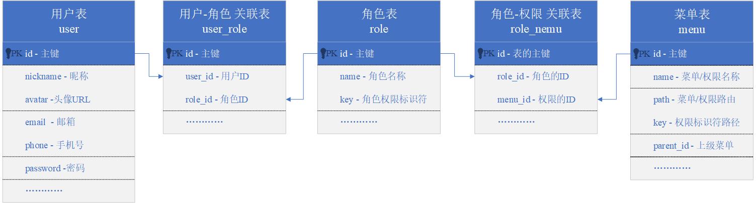 【ExciteCMS】3.数据库分析与设计